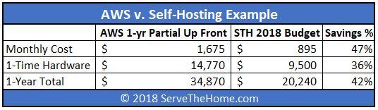 STH 2018 Web Hosting Budget V AWS