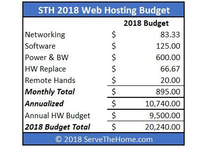 STH 2018 Web Hosting Budget