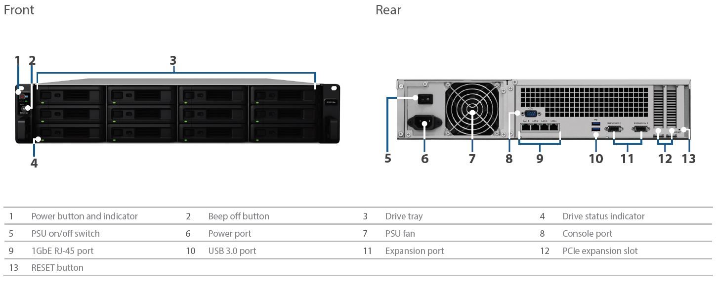 Synology RS3618xs Front And Rear