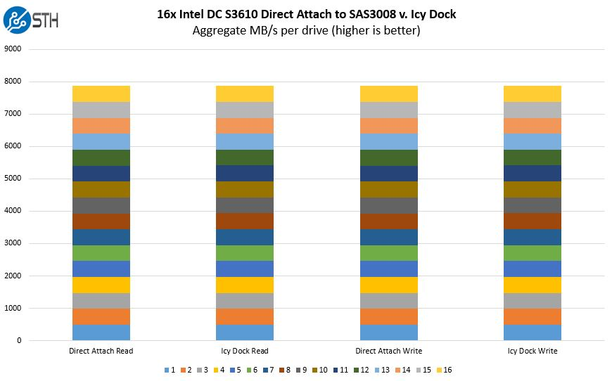 16x SATA Intel DC S3610 Direct Attach V Icy Dock Performance