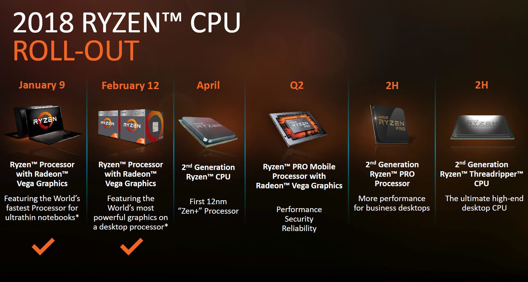 2nd Gen Amd Ryzen Roadmap Servethehome