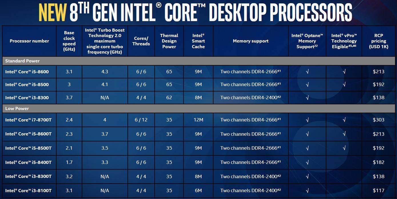 8th Gen Intel Core Desktop Processors
