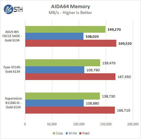 ASUS WS C621E SAGE AIDA64 Memory