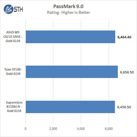 ASUS WS C621E SAGE PassMark