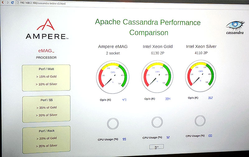 Ampere EMAG Apache Cassandra Performance