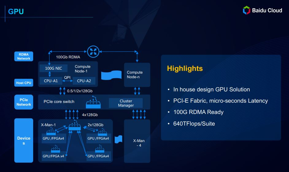 Baidu Cloud ABC GPU Compute Architecture