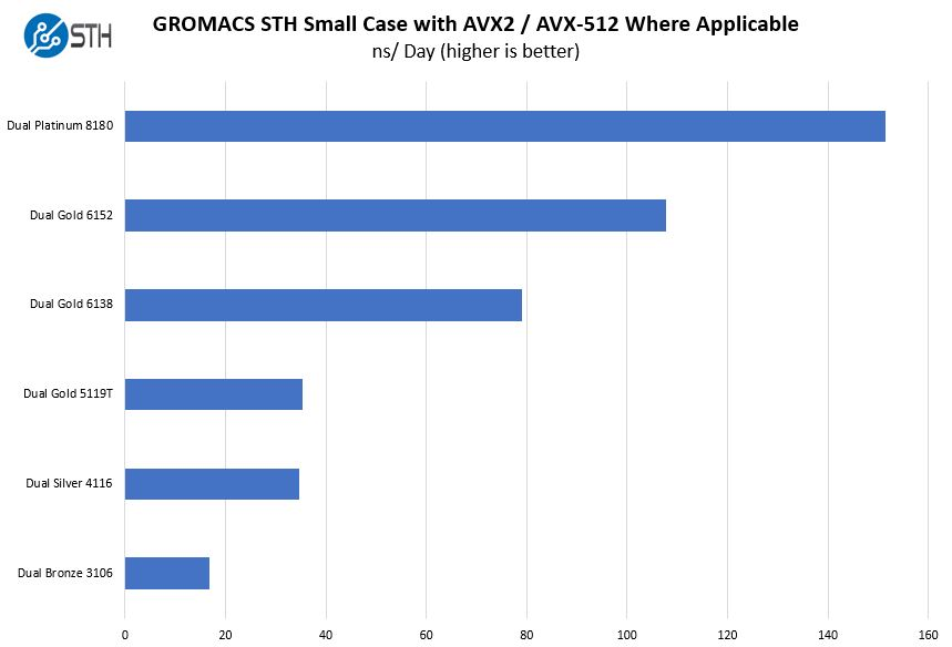 Dell PowerEdge R740xd GROMACS STH Small Benchmark Options