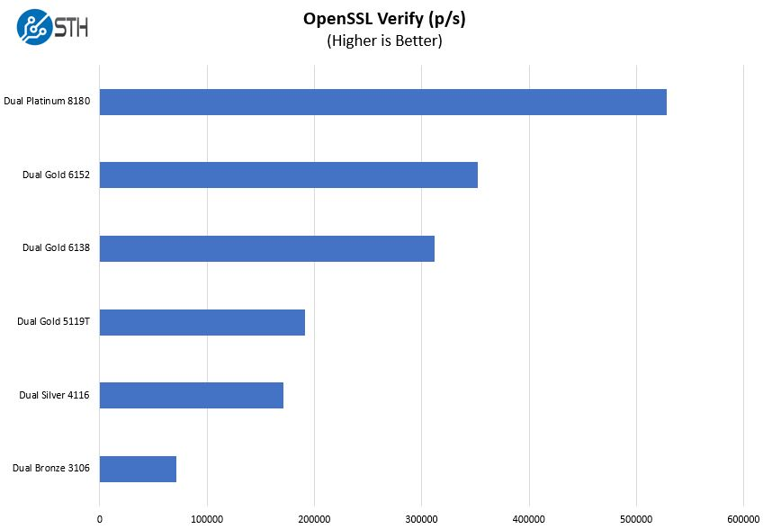 Dell PowerEdge R740xd OpenSSL Verify Benchmark Options