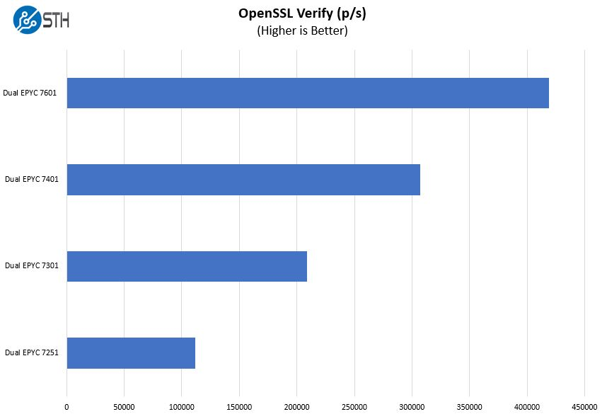 Dual AMD EPYC 8 16 24 32 Core OpenSSL Verify Benchmark
