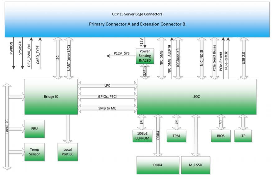 Facebook OCP Twin Lakes Xeon D 2100 Block Diagram