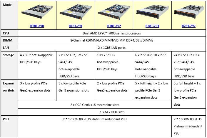 Gigabyte AMD EPYC Refresh DP Server Table