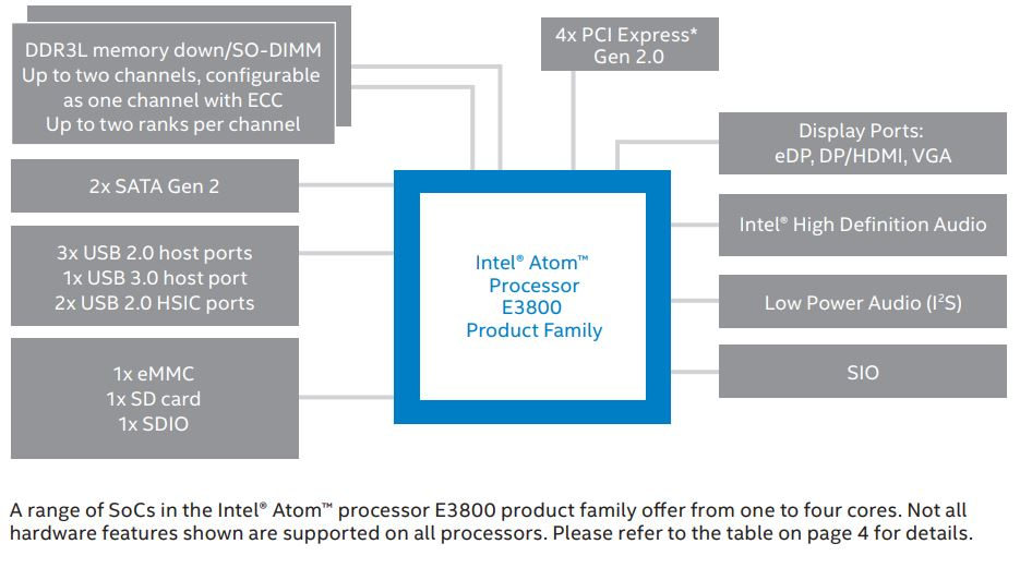 Intel Atom E3800 Series Diagram