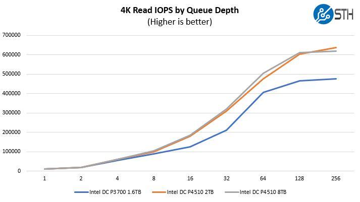Intel DC P4510 4K Random Read IOPS