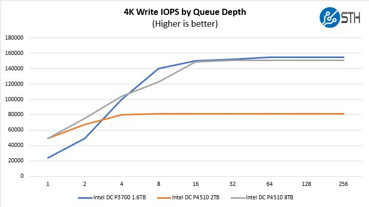 Intel DC P4510 4K Write IOPS