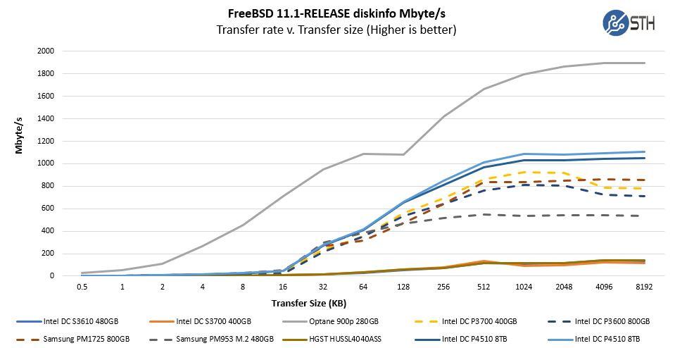 Intel DC P4510 DiskInfo Transfer Rate V Transfer Sizes