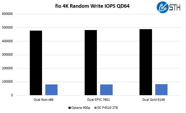 Intel DC P4510 V. Optane Fio 4K Random Write IOPS Architectures