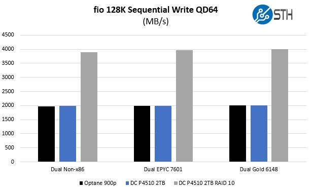 Intel DC P4510 V. Optane Fio Sequential Write Architectures