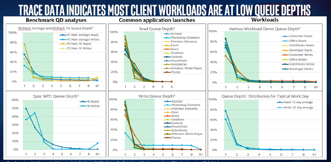 Intel Optane Memory Trace Data On Client Workloads