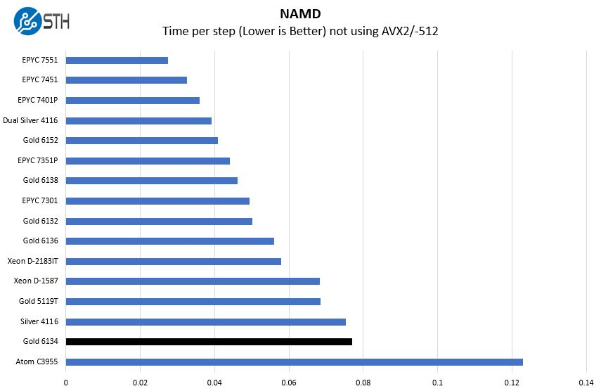 Intel Xeon Gold 6134 NAMD Benchmark