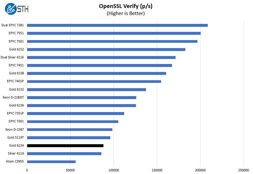 Intel Xeon Gold 6134 OpenSSL Verify Benchmark