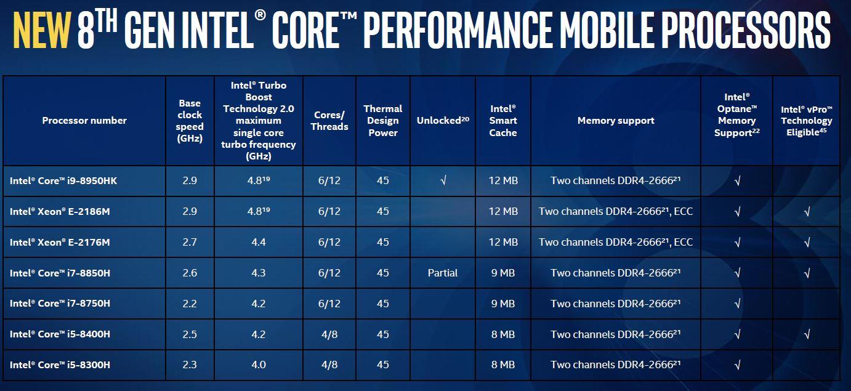 New 8th Gen Intel Core Performance