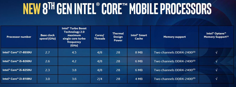 New 8th Gen Intel Core U Mobile