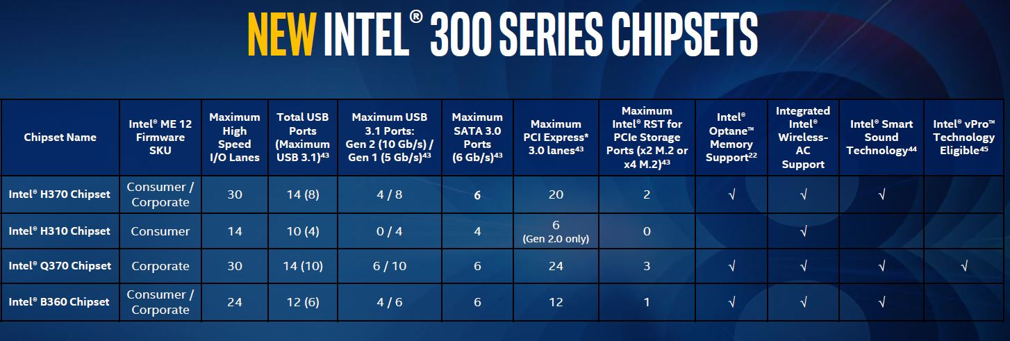New Intel 300 Series Chipsets