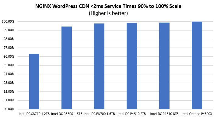 STH NGINX WordPress CDN Sub 2ms 90 To 100 Scale