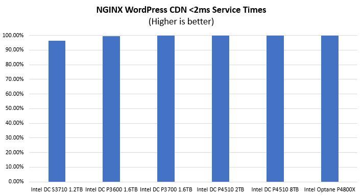 STH NGINX WordPress CDN Sub 2ms Service Times
