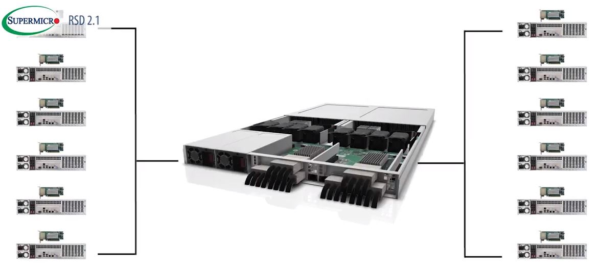 Supermicro 1U JBOF Architecture Connected To 12 Hosts