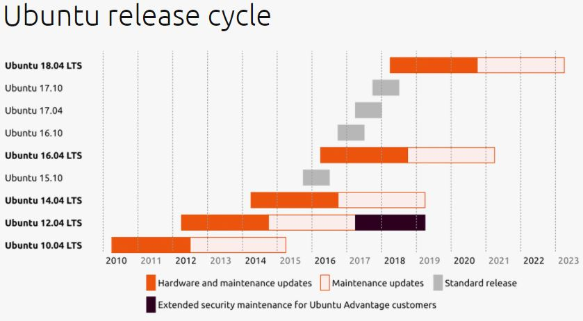 Ubuntu 18.04 LTS Release Cycle