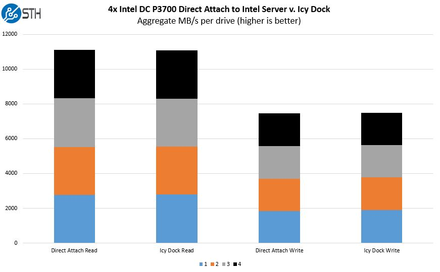 4x NVMe Intel DC P3700 Direct Attach V Icy Dock Performance