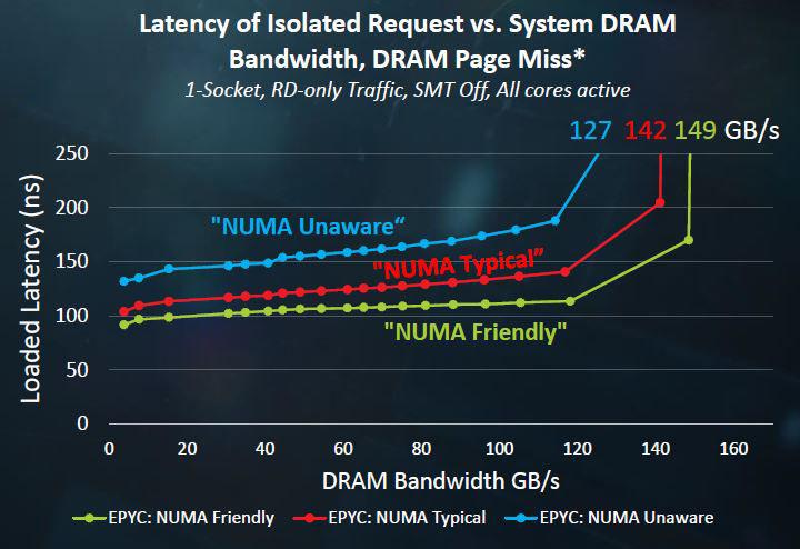 AMD EPYC 1S SMT Off Bandiwdth And Latency - ServeTheHome