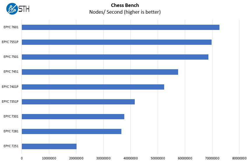 AMD EPYC 7000 Series 1P Chess Benchmark