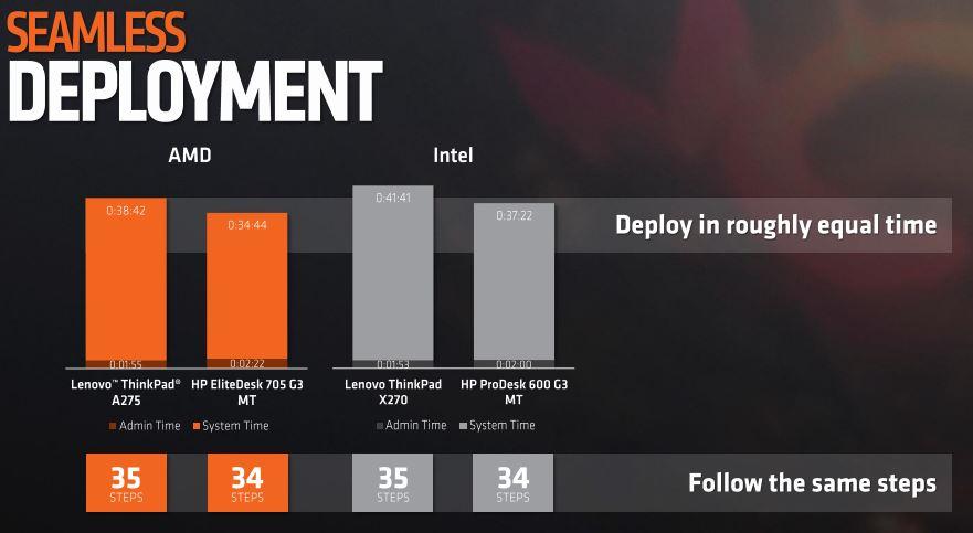 AMD Ryzen Pro Deployment