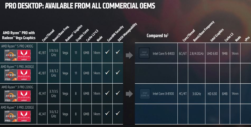 AMD Ryzen Pro Desktop SKUs