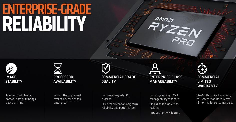 AMD Ryzen Pro Enterprise Reliability