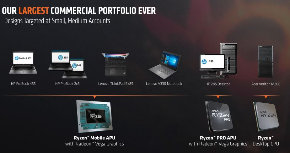 AMD Ryzen Pro Family Commercial Portfolio Small Medium Accounts