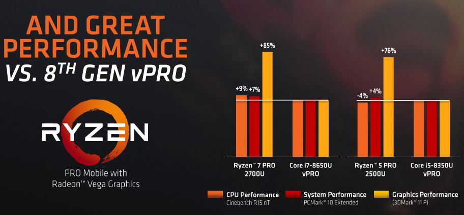 AMD Ryzen Pro Family Performance