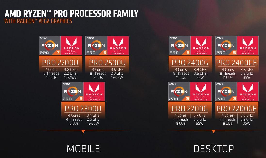AMD Ryzen Pro Family