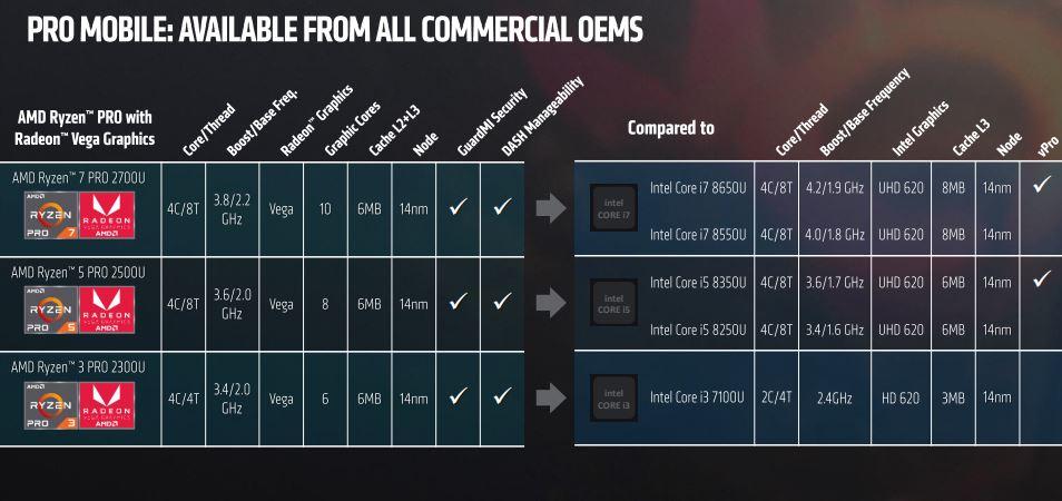 AMD Ryzen Pro Mobile SKUs