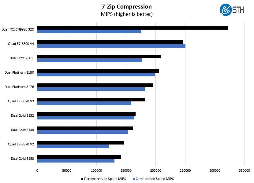 Cavium ThunderX2 7zip Compression Benchmarks