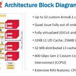 Cavium ThunderX2 Architecture Block Diagram