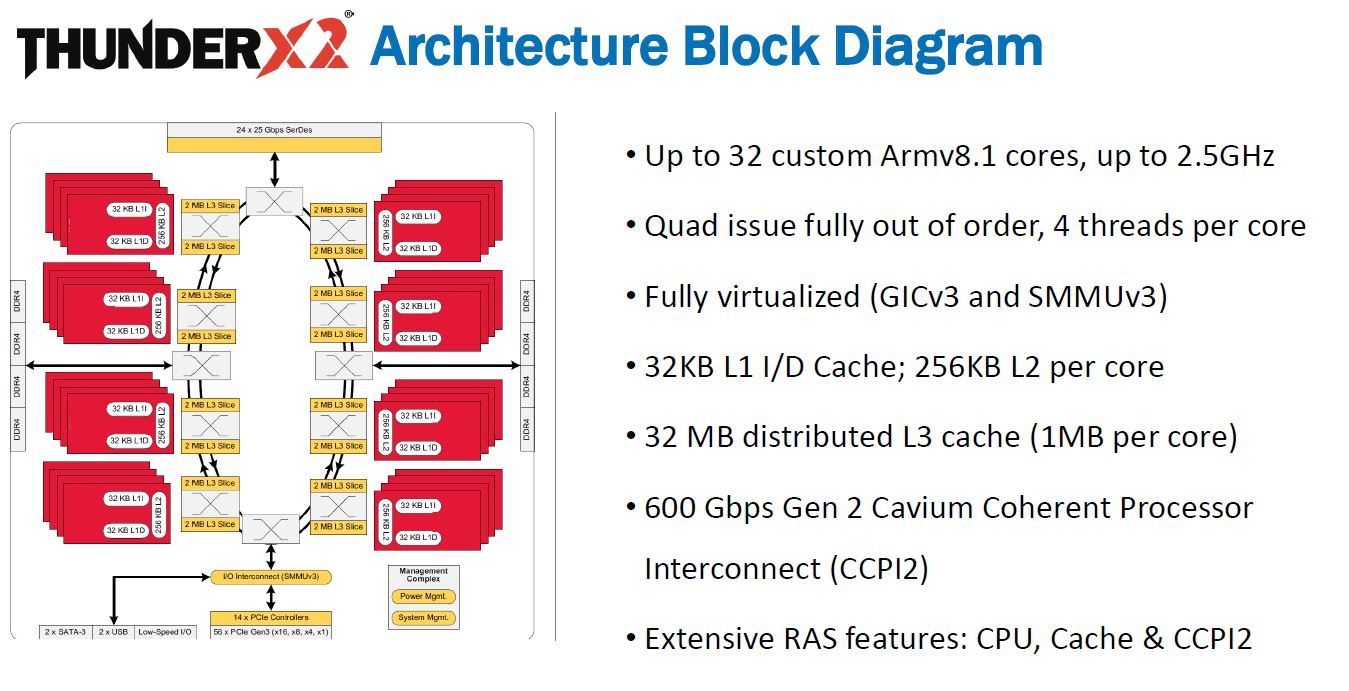 Cavium ThunderX2 Architecture Block Diagram