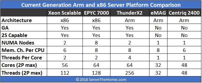 Cavium ThunderX2 Competition Comparsion