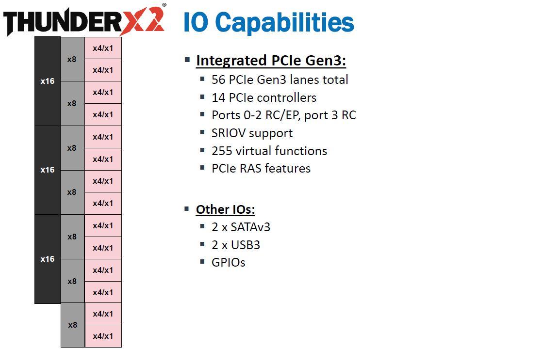 Cavium ThunderX2 IO Capabilities