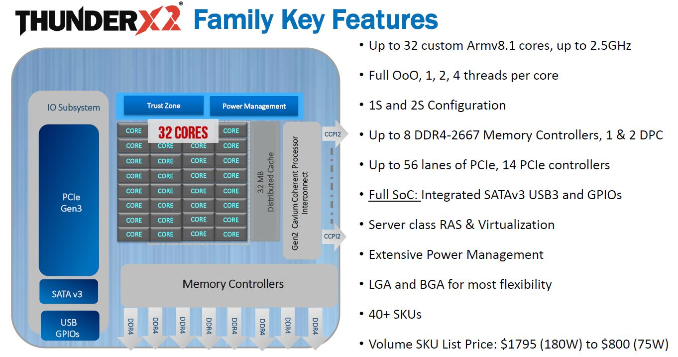 Cavium ThunderX2 Key Features