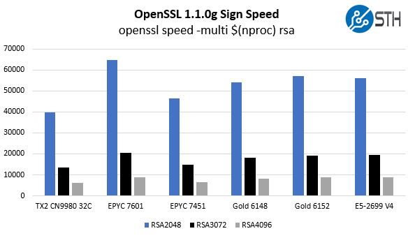 Cavium ThunderX2 OpenSSL Sign Benchmarks