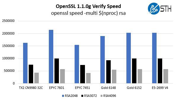 Cavium ThunderX2 OpenSSL Verify Benchmarks