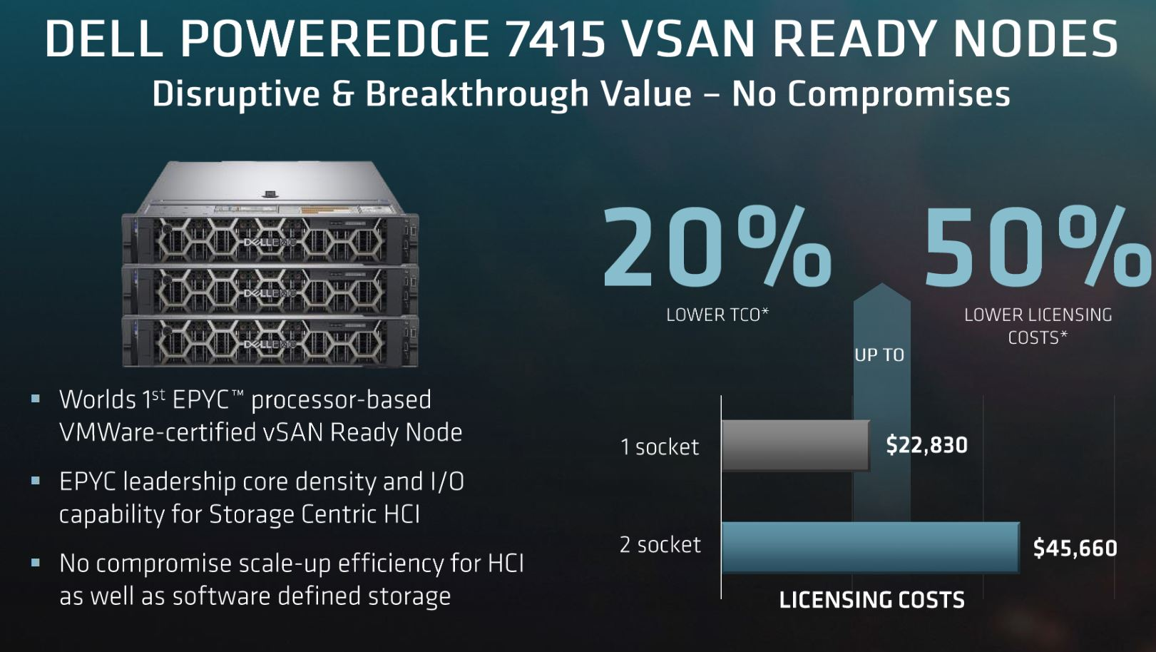 Dell PowerEdge R7415 VSAN Ready Nodes